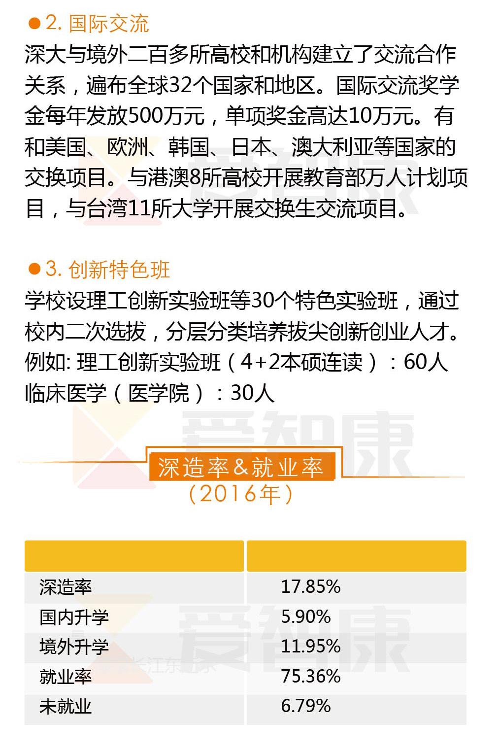 深圳大学毕业生就业率
