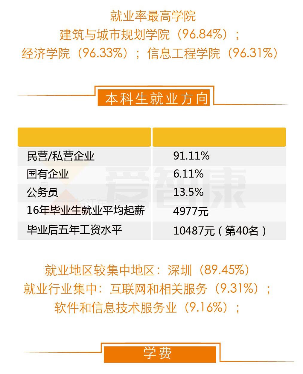 深圳大学毕业生就业方向