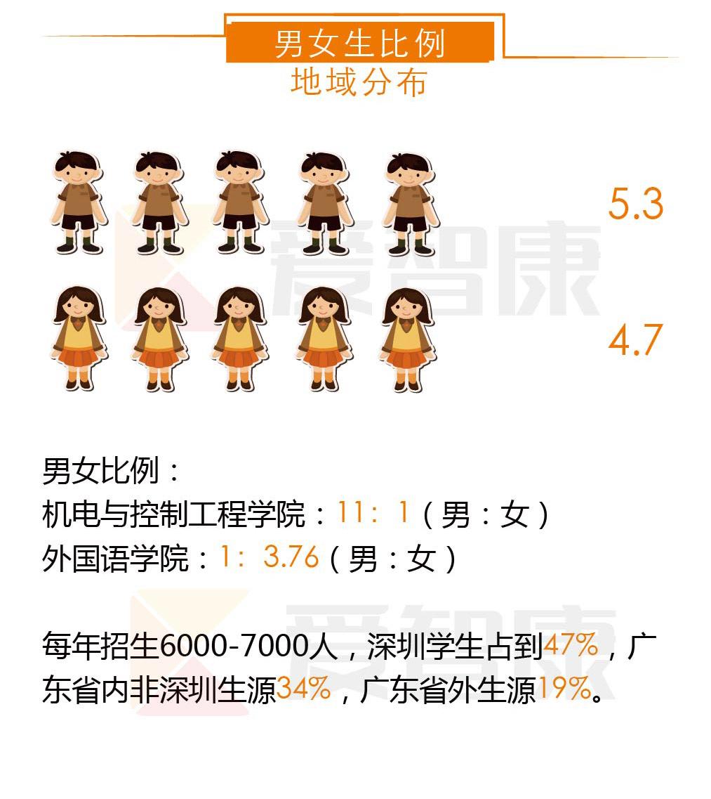 深圳大学男女生比例