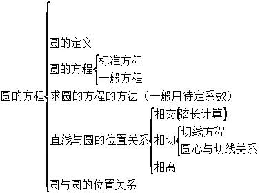 高二数学期中考试体系的总结梳理