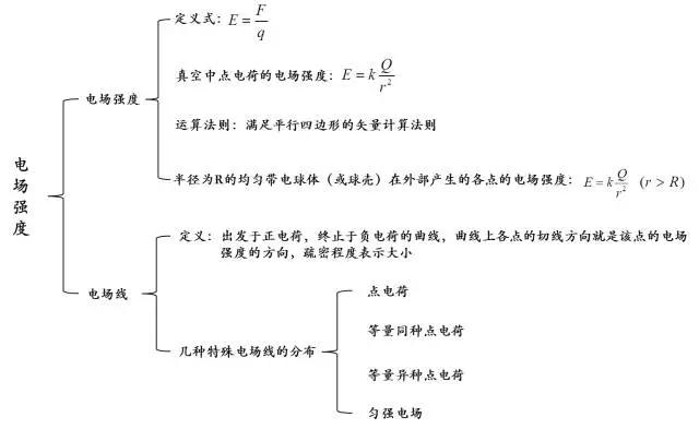高二物理期中考静电场知识体系
