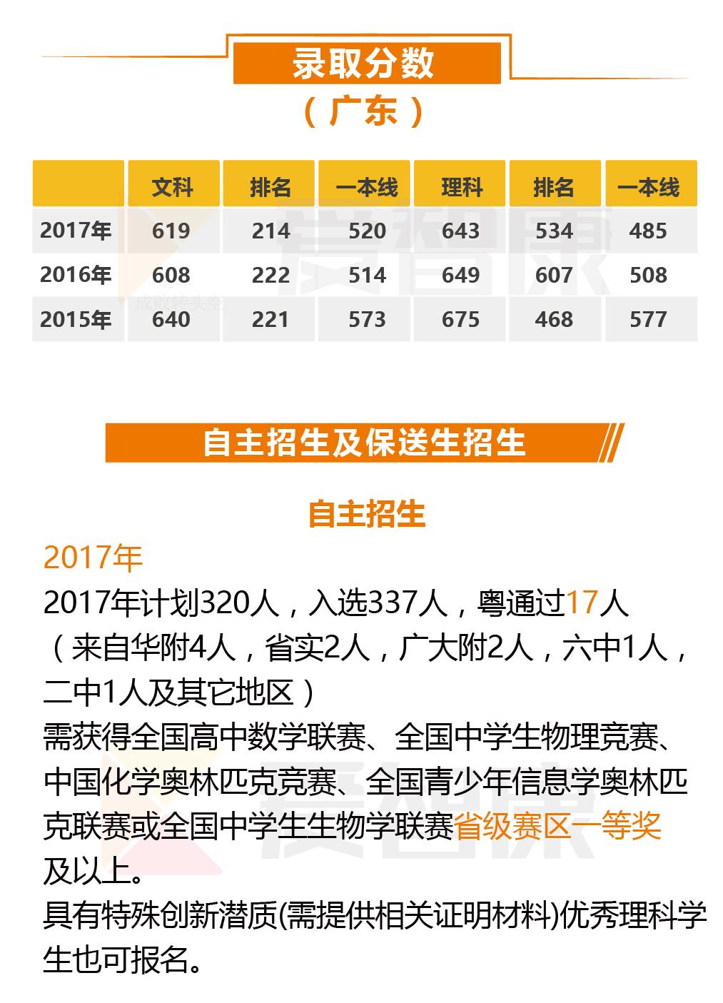浙江大学录取分数