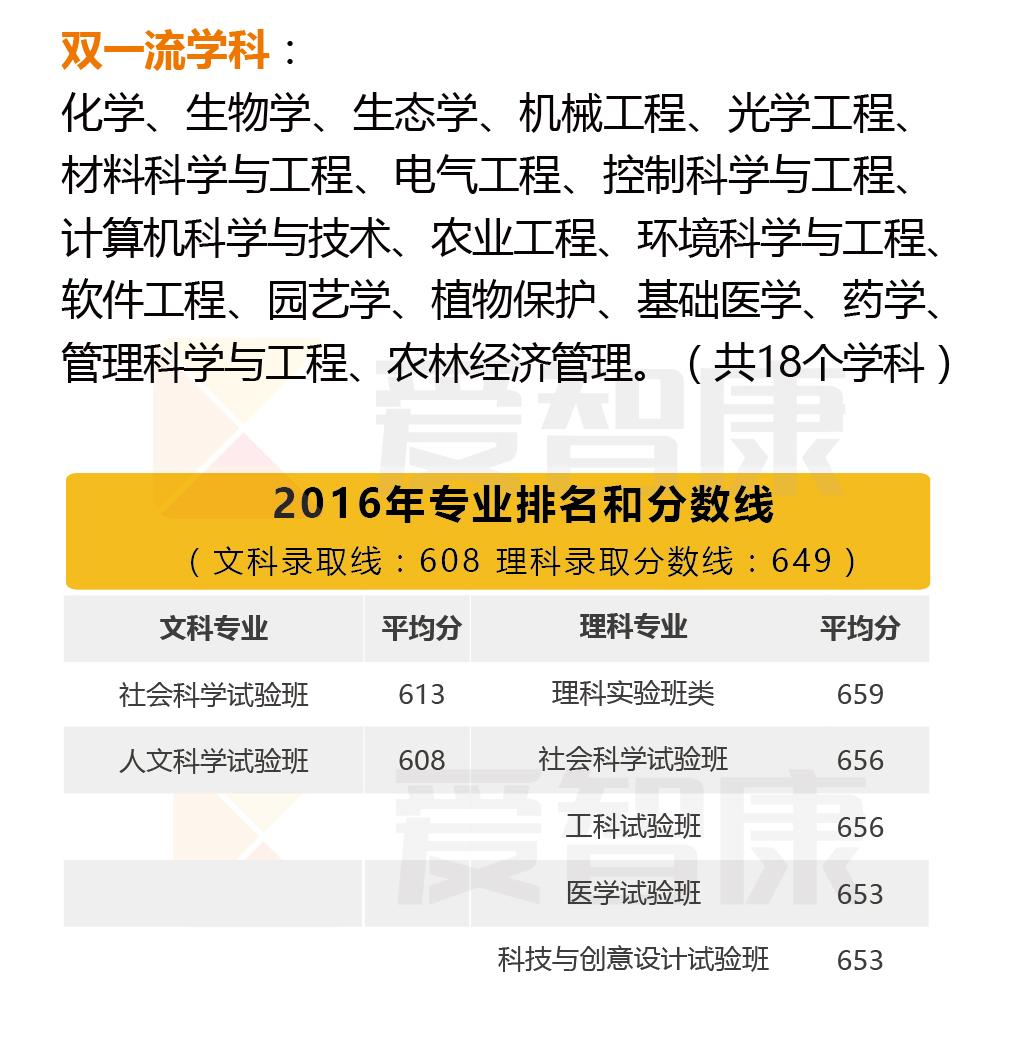 浙江大学双一流学科