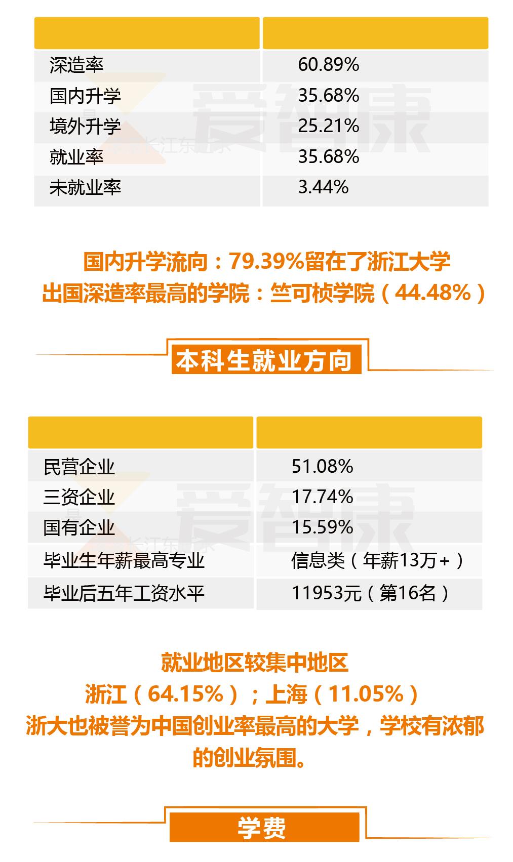 浙江大学毕业生就业率及深造率