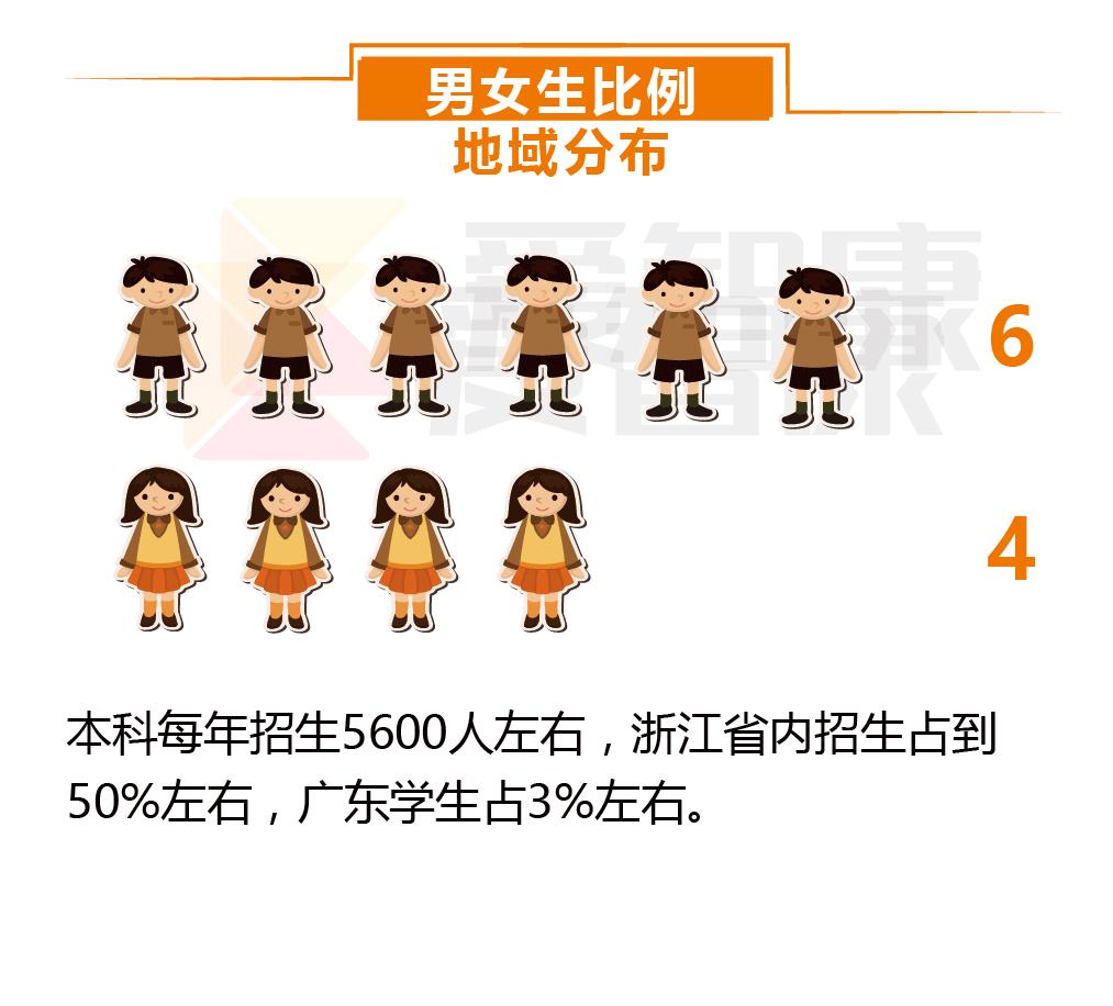 浙江大学男女生比例