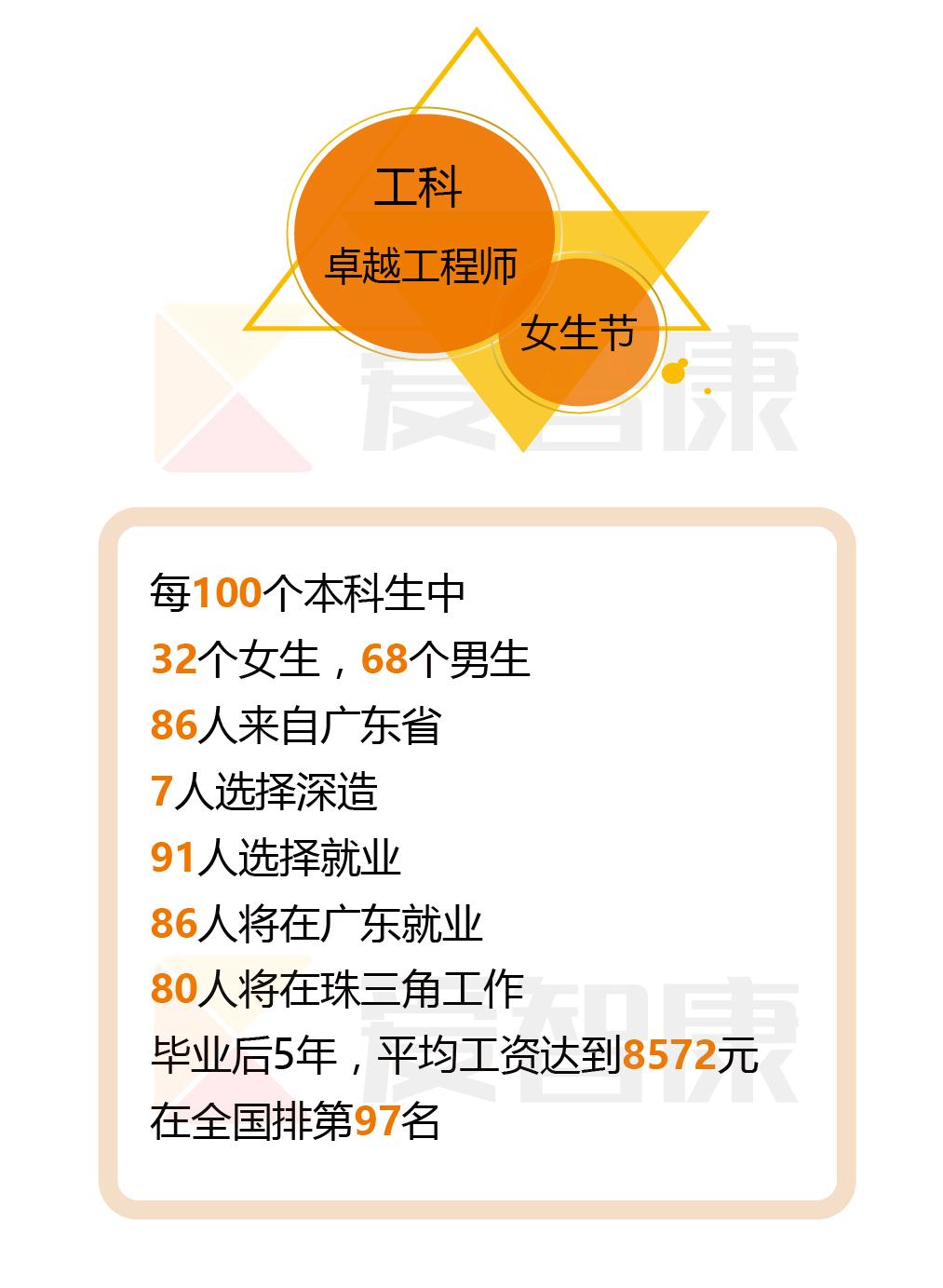 广东工业大学学校特色