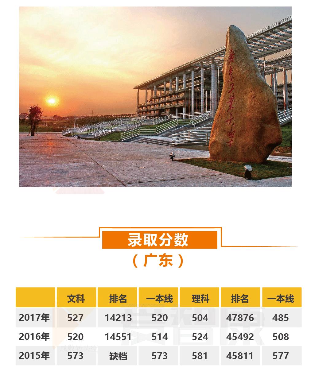 广东工业大学录取分数