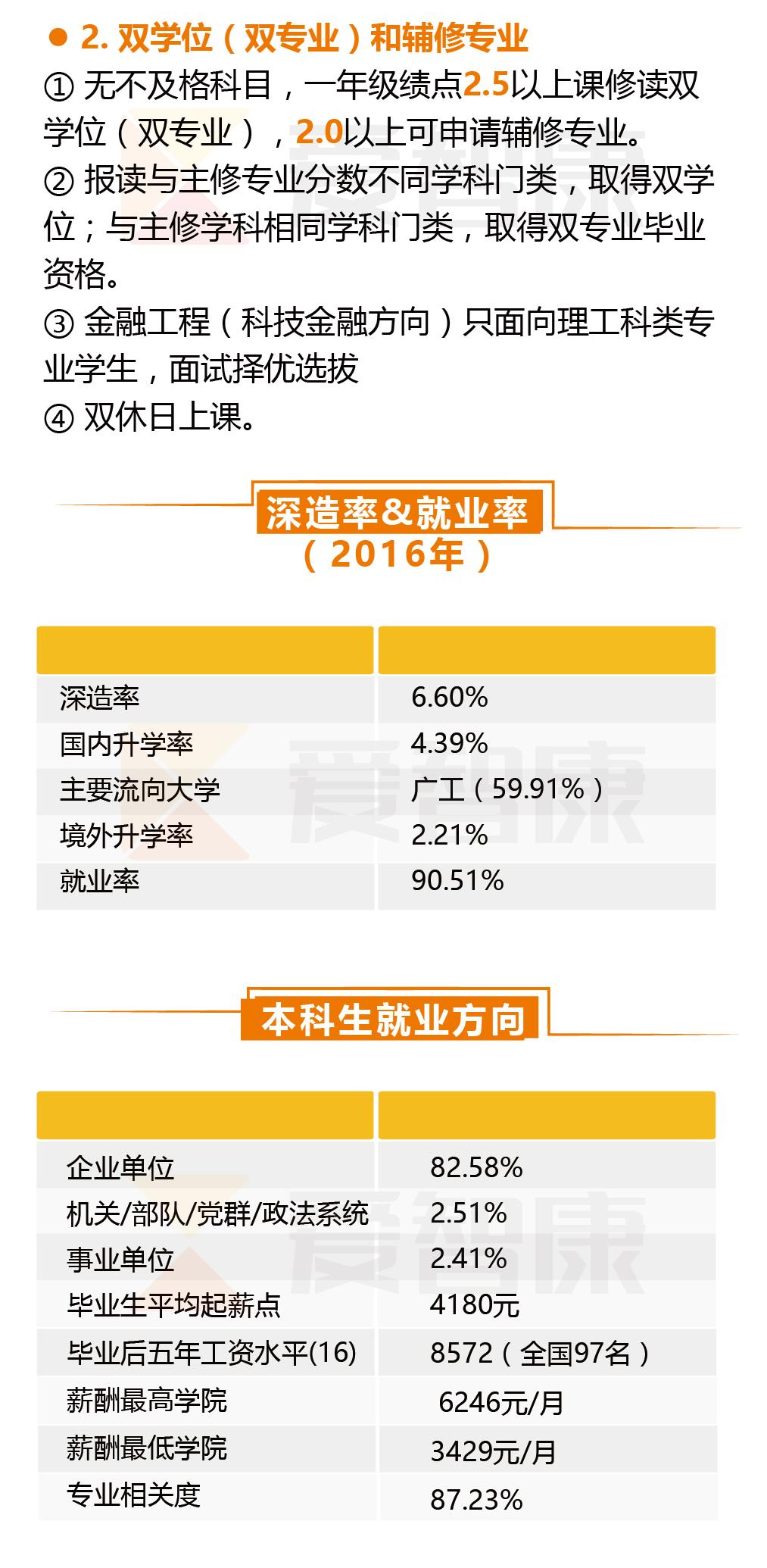 广东工业大学就业率
