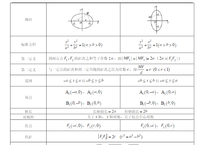高中数学知识点总结-圆锥曲线