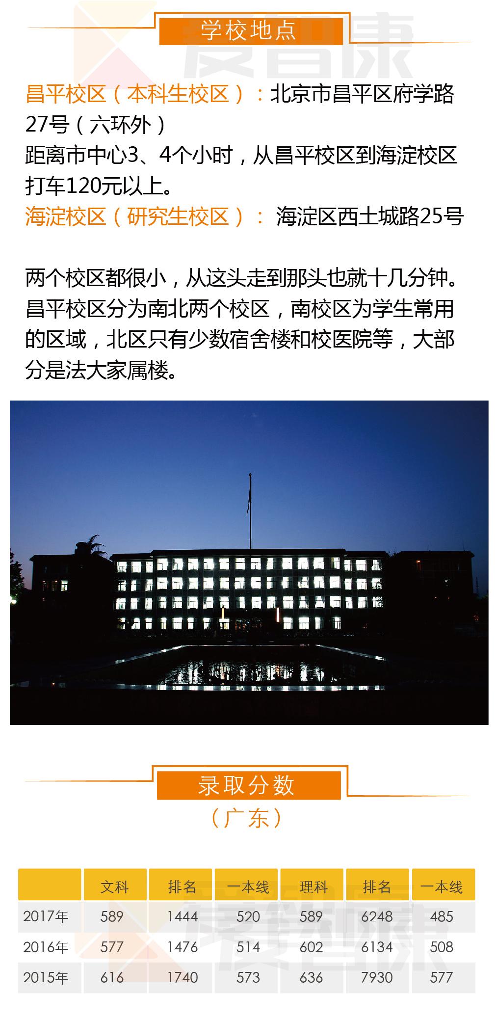 中国政法大学地点