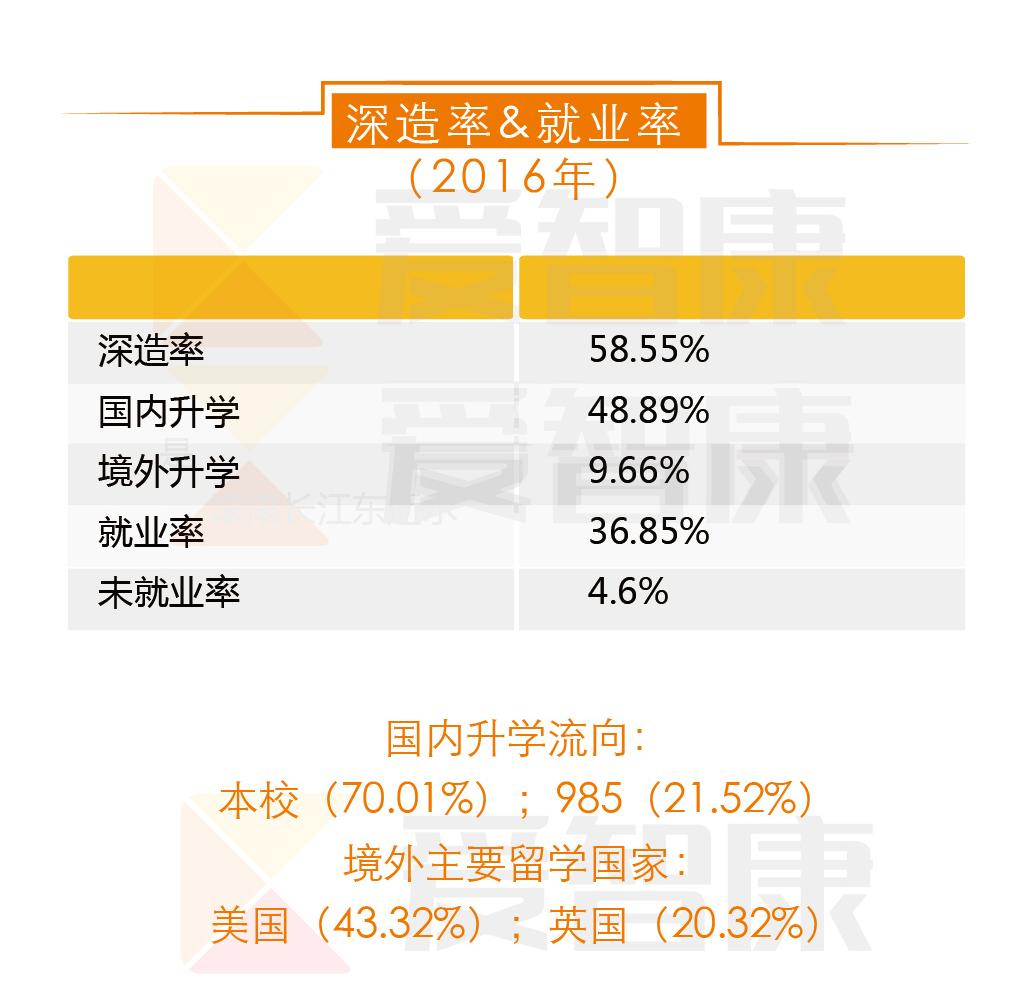 中国政法大学就业率