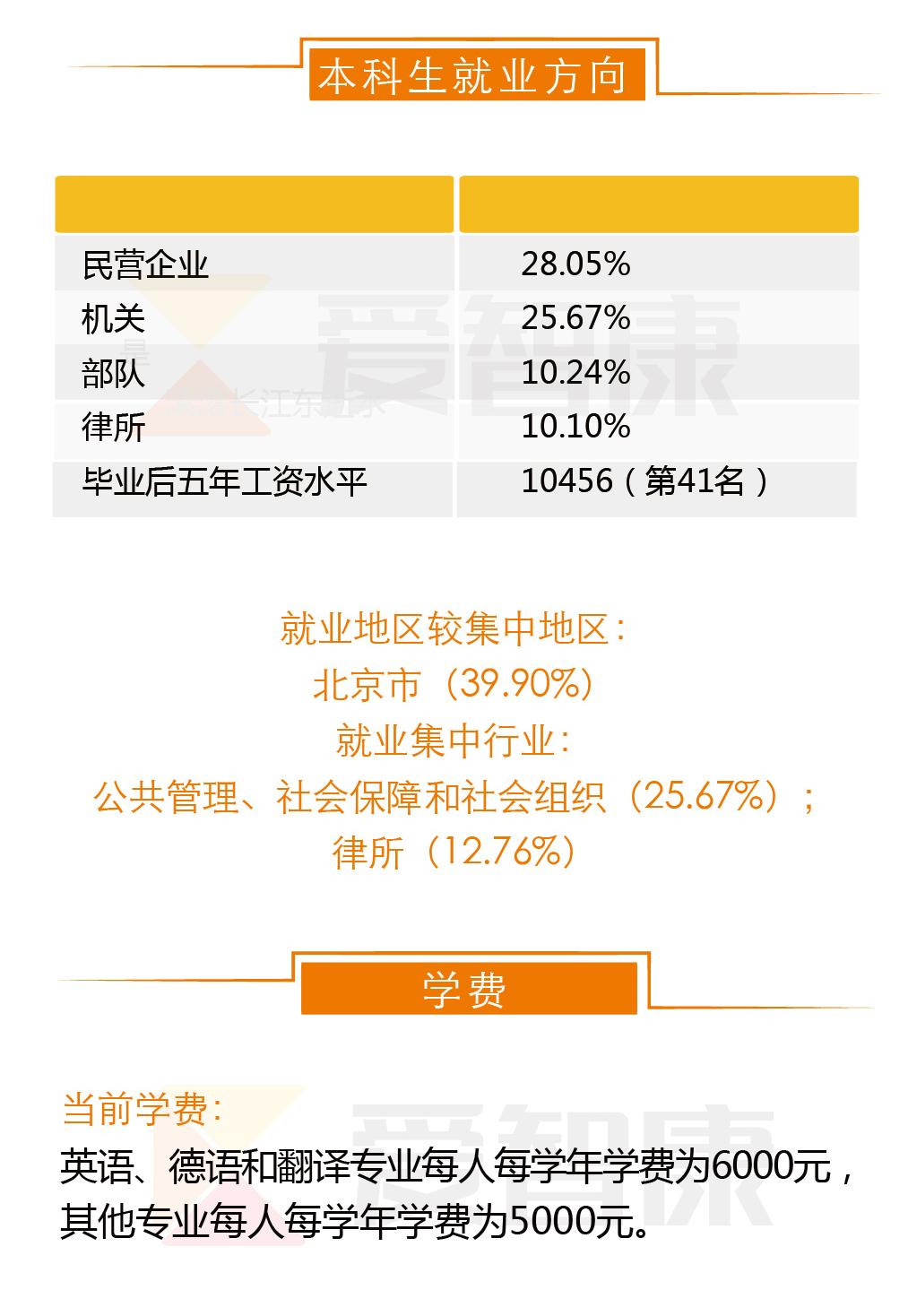 中国政法大学就业方向