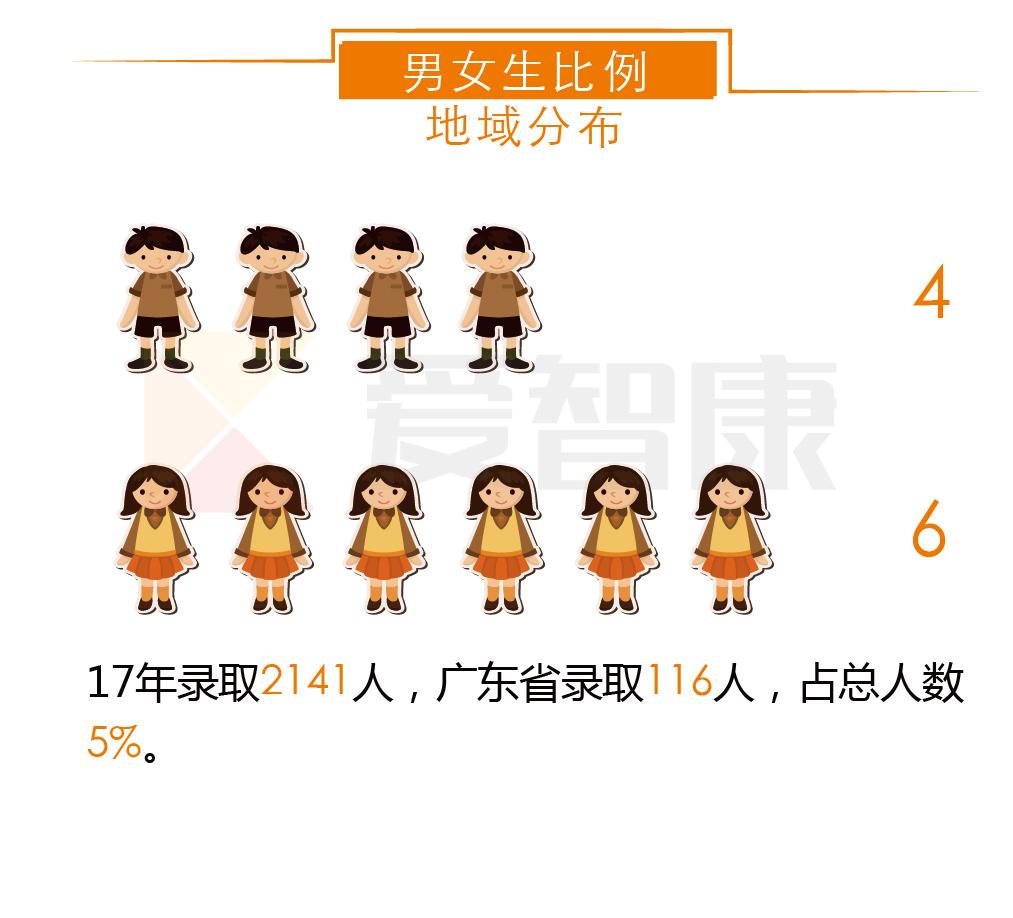 中国政法大学男女生比例