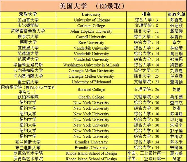 2018届深圳外国语学校高中部海外大学录取喜一高中时间安徽模图片