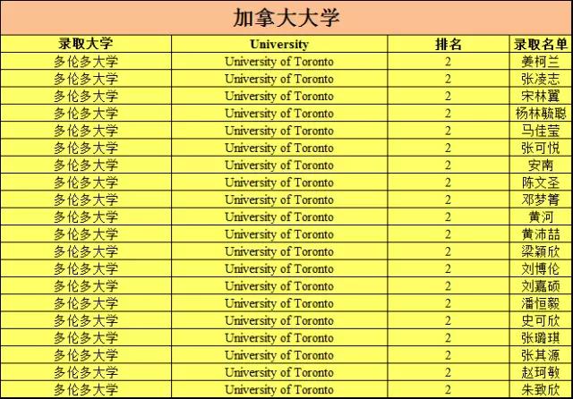 2018届深圳外国语大学高中部海外学校录取喜期末高中统考荥阳市图片