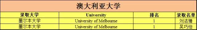 2018届深圳外国语学校高中部海外大学录取喜报