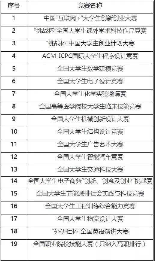 中国高校创新人才培养结果发布