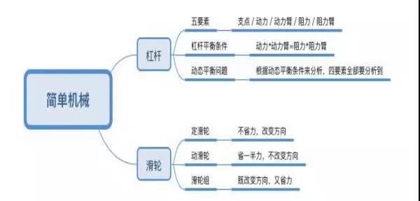 2018年杭州中考物理备考周周练――简单机械知识整理及例题详解