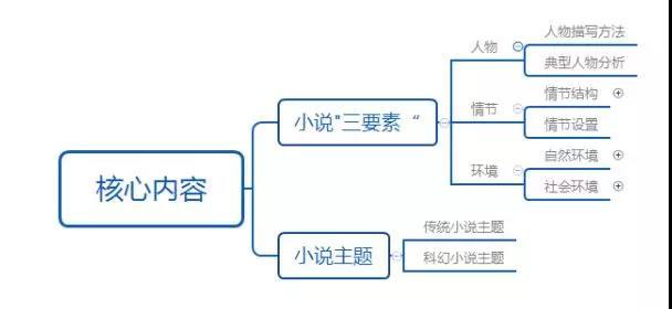 2018年杭州中考语文备考周周练――现代文阅读基本思路与方法指导