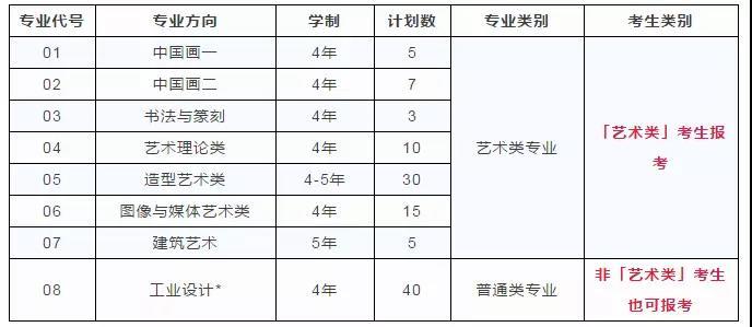 2018年中国美术学院三位一体1月3日开始报名!