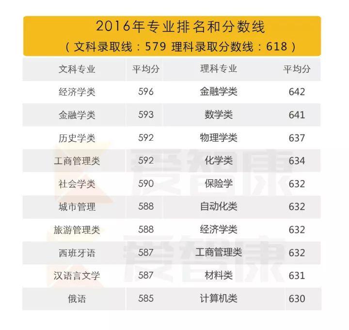南开大学2016专业排名和分数线