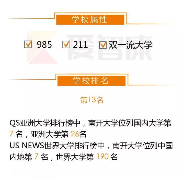 南京大学学校属性及排名