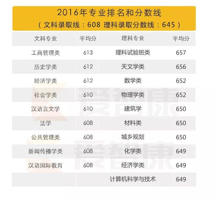 南京大学2016专业排名分数线