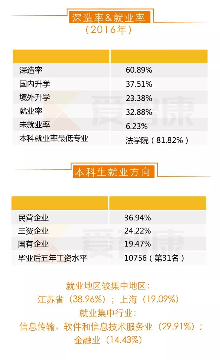 南京大学深造率就业率