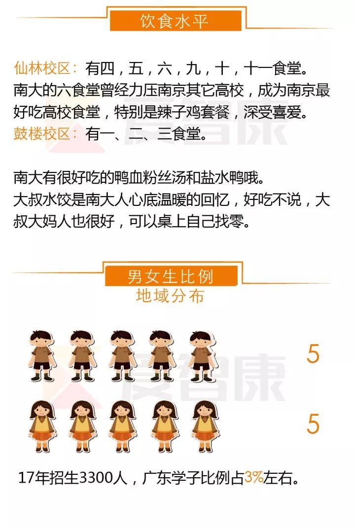 南京大学饮食条件及男女比例
