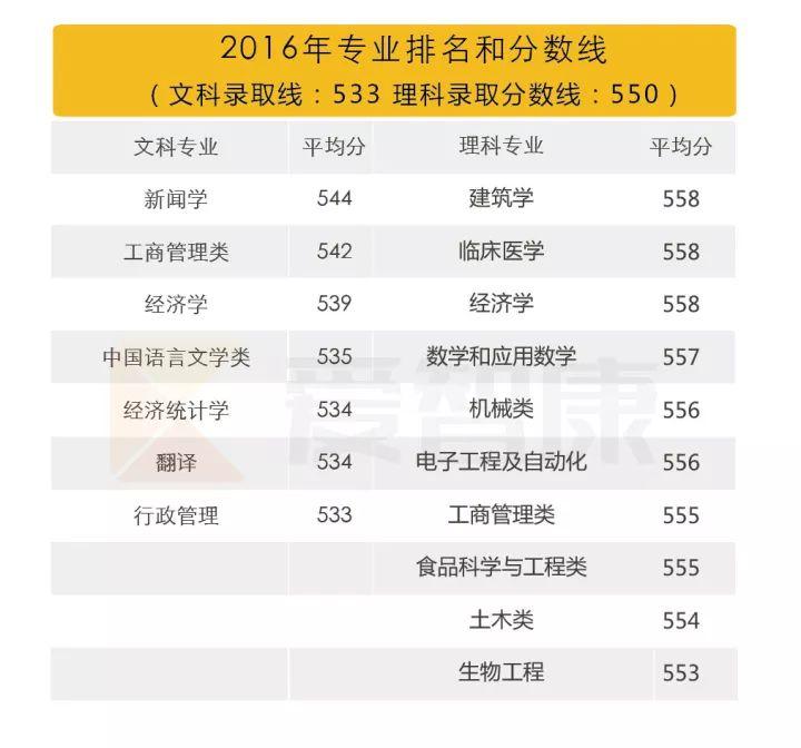 南昌大学2016专业排名及录取分数线