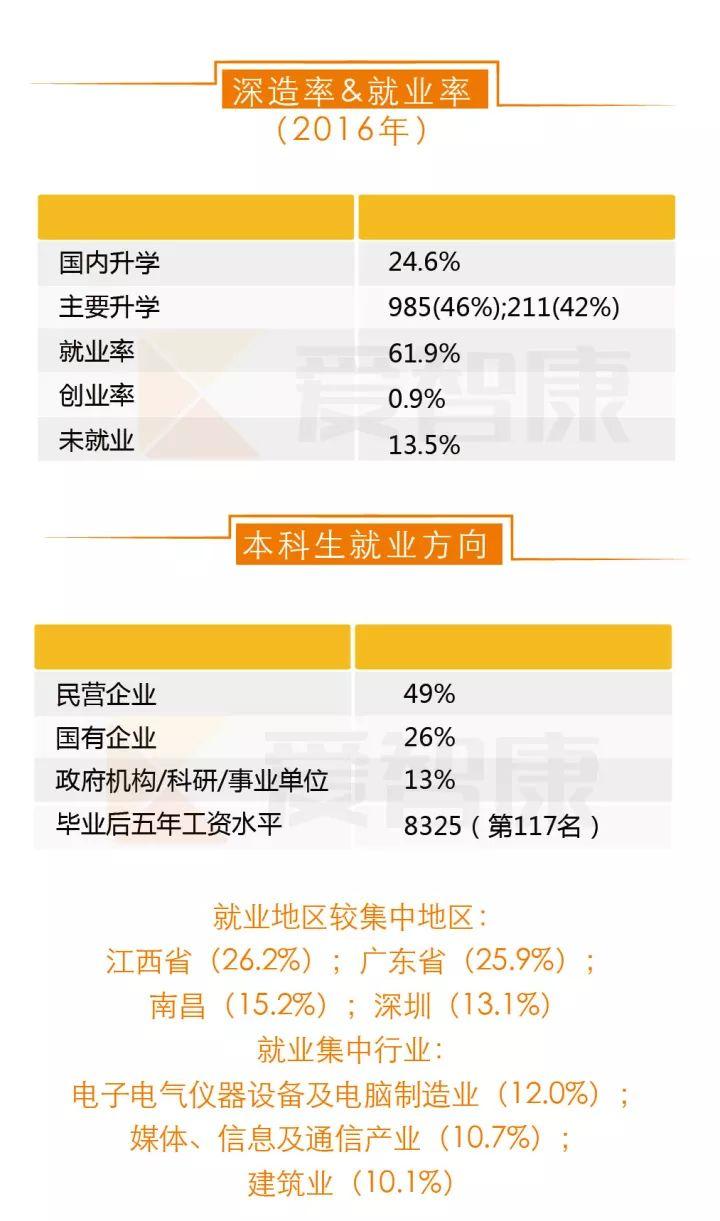 南昌大学深造率就业率及本科生就业方向