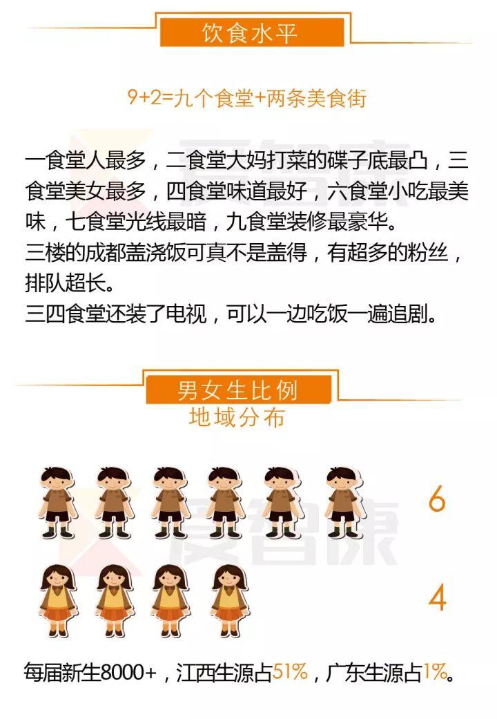 南昌大学饮食水平及男女生比例