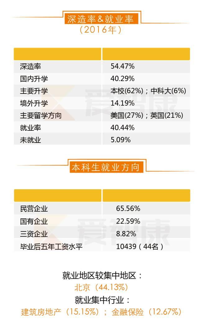 北京科技大学深造率就业率以及本科生就业方向