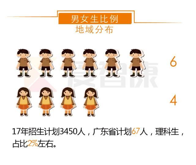 北京科技大学男女比例