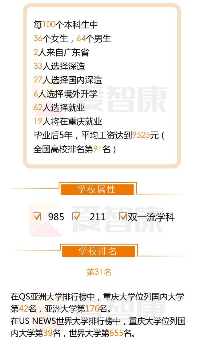 重庆大学学校属性学校排名