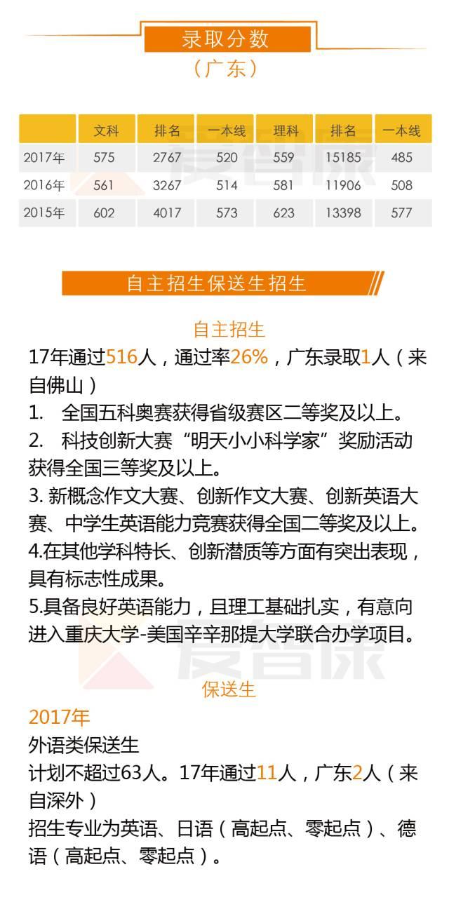 重庆大学录取分数及自主招生保送生招生
