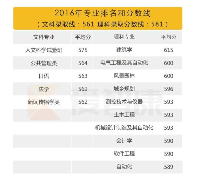 重庆大学2016专业排名及分数线
