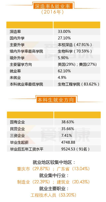 重庆大学深造率就业率及本科生就业方向