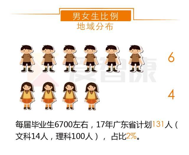 重庆大学男女生比例