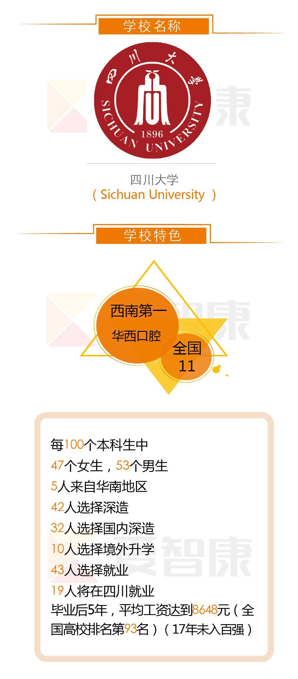 四川大学学校名称学习特色
