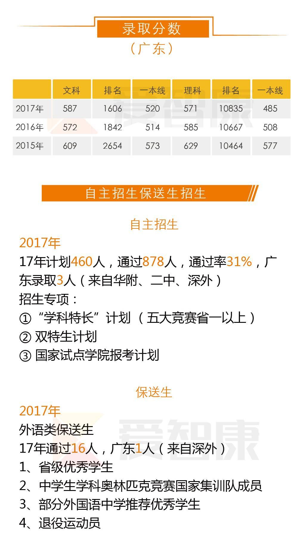 四川大学录取分数线及自主招生保送生招生