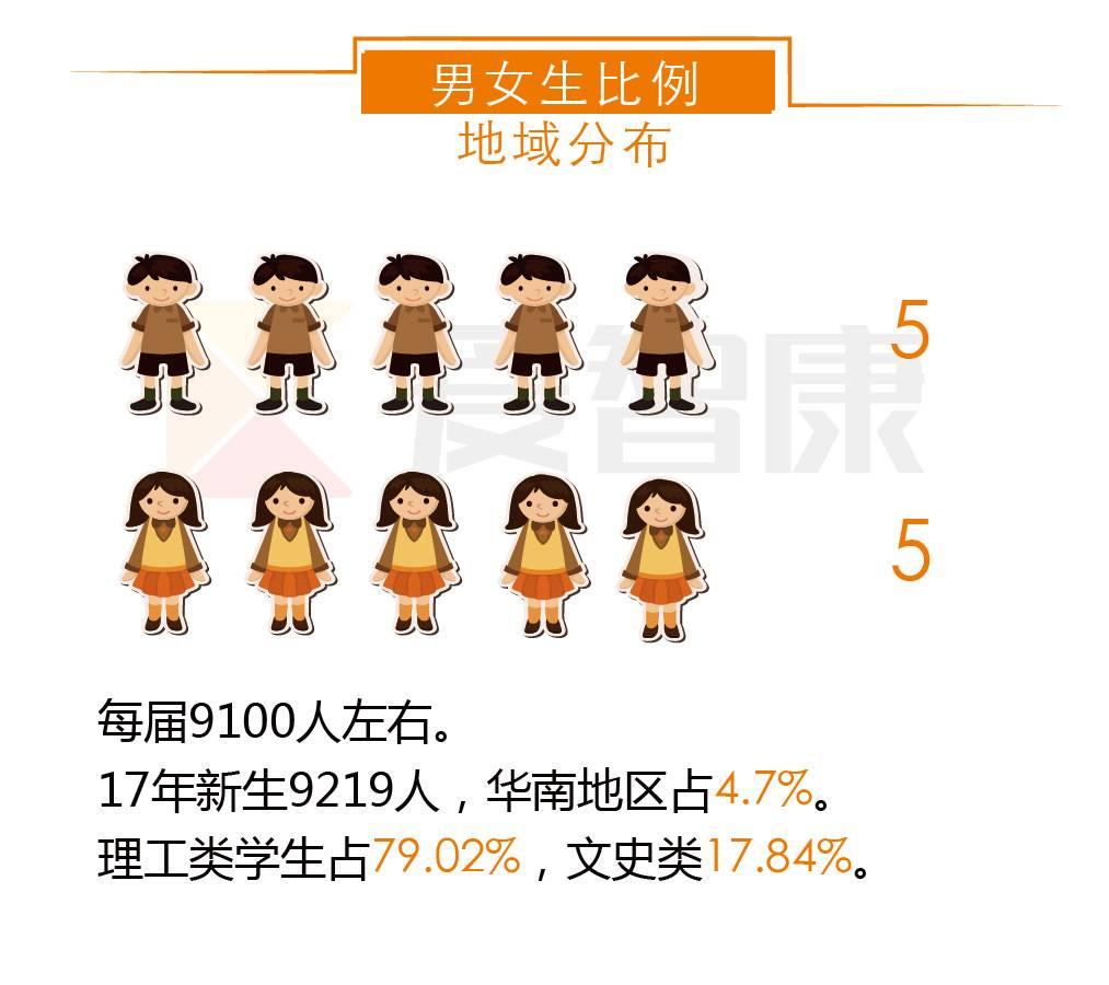 四川大学男女生比例