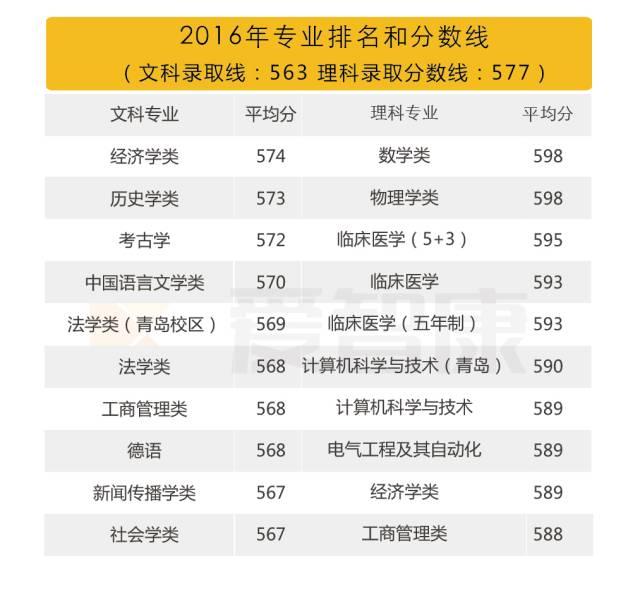 山东大学2016专业排名录取分数线