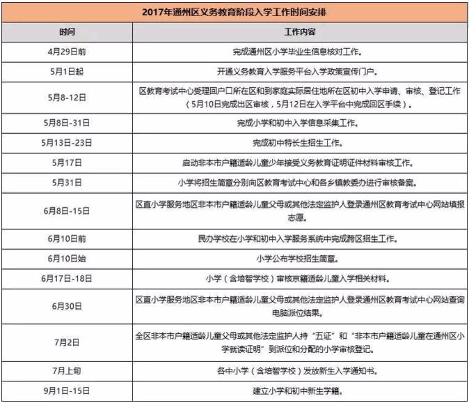 北京通州区初中升初中入学小学芭表感恩的关于时间抄报手图片