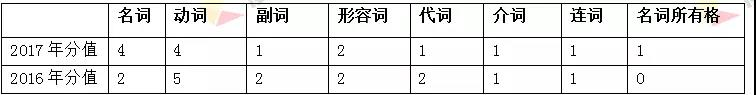 2018年杭州中考英语周周练――完型填空基本思路与方法指导