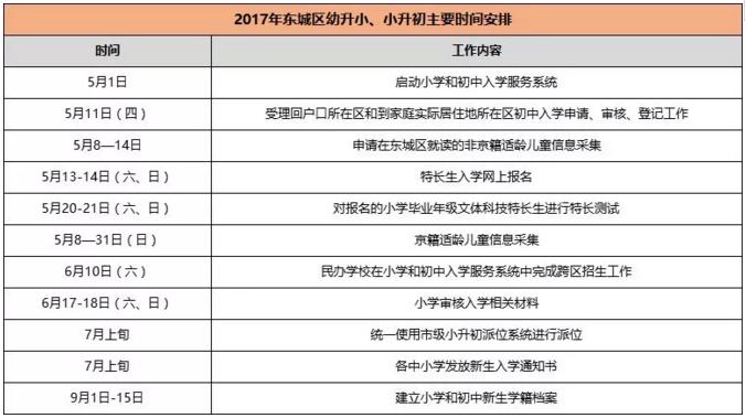 2018年北京市东城区初中升作文入学时间芭小学初中今年什么澄海v初中是意思图片