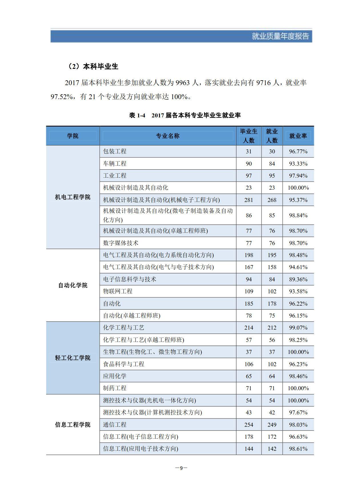 广东工业大学2017届本科毕业生最终就业情况统计表