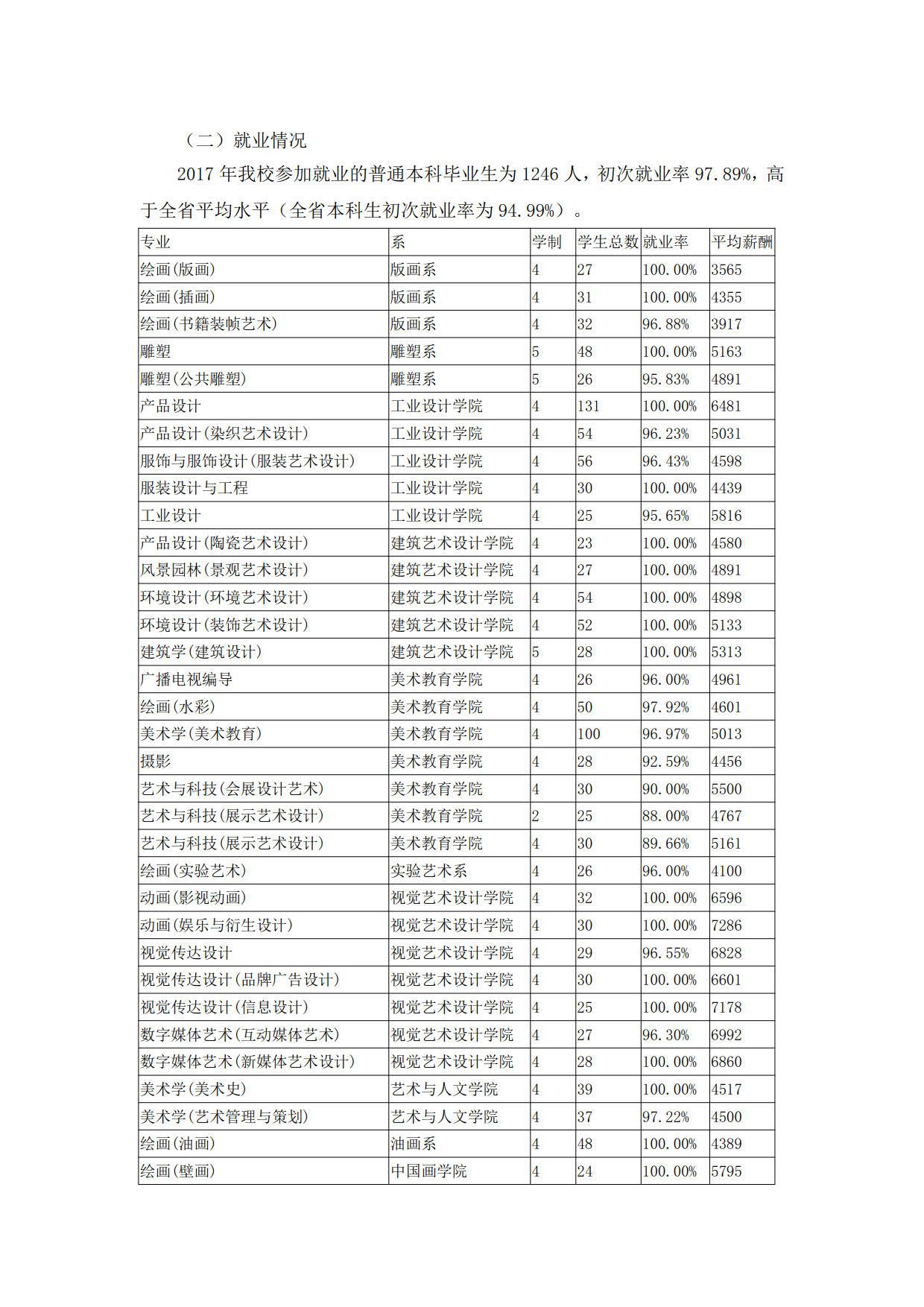 广州美术学院2017届本科毕业生最终就业情况统计表
