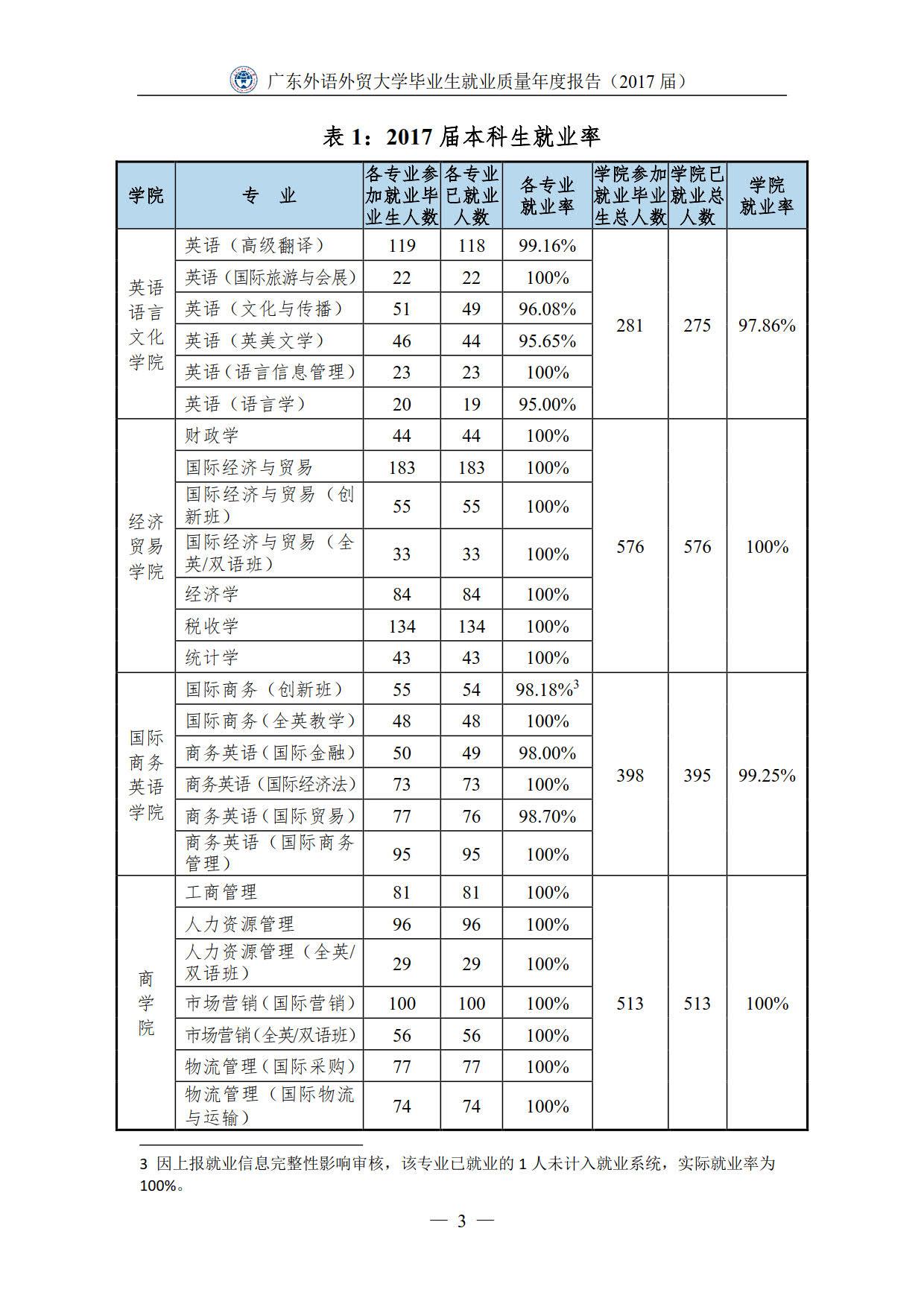 广东外语外贸大学2017届本科毕业生最终就业情况统计表