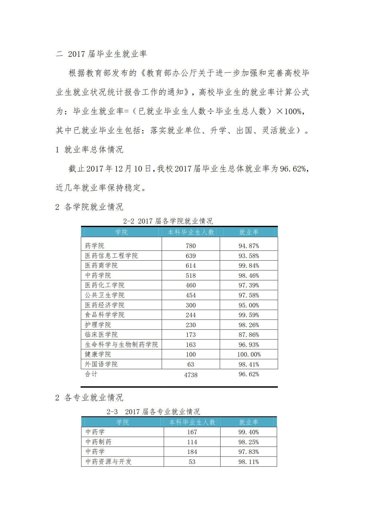 广东药科大学2017届本科毕业生最终就业情况统计表